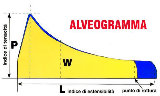 Grafico Alveogramma - Farina