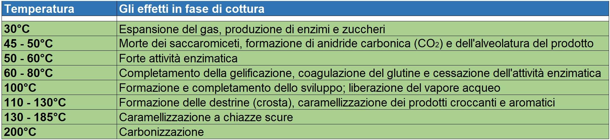 Tabella Cottura - Lievito